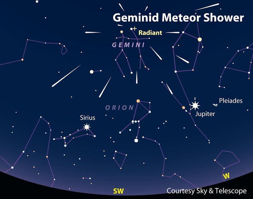 Meteor Showers - Geminids radiant